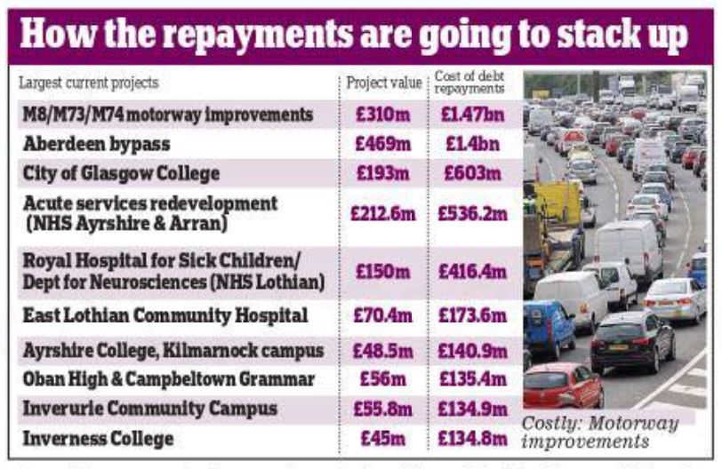 The SNP Scrapped PFI. Or Did They?